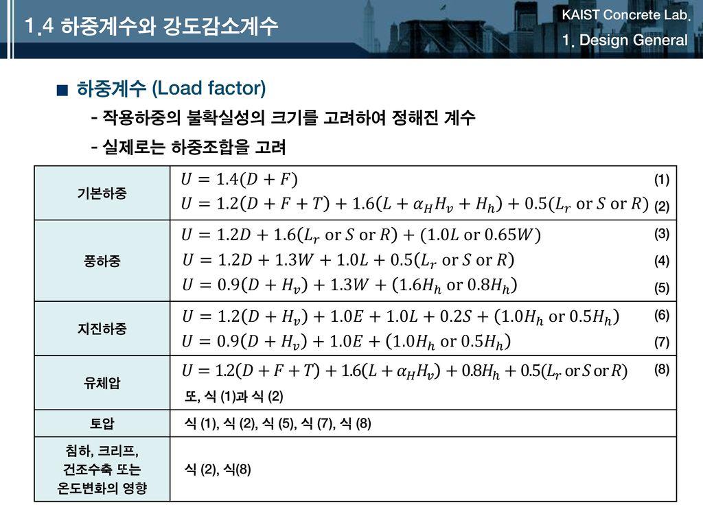 1.4 하중계수와 강도감소계수 하중계수 (Load factor) 작용하중의 불확실성의 크기를 고려하여 정해진 계수