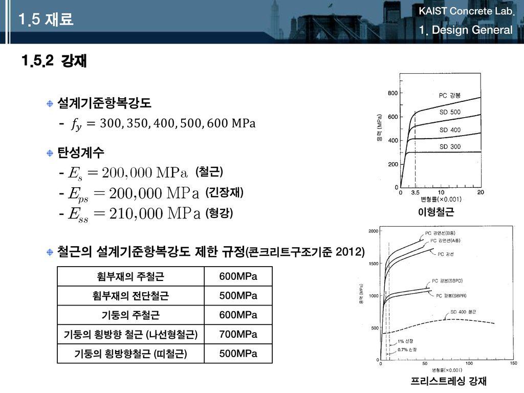 1.5 재료 1.5.2 강재 설계기준항복강도 - 𝑓 𝑦 =300, 350, 400, 500, 600 MPa 탄성계수 -