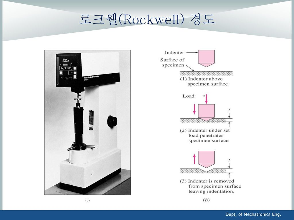 로크웰(Rockwell) 경도 Dept, of Mechatronics Eng.