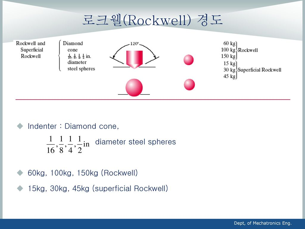 로크웰(Rockwell) 경도 Indenter : Diamond cone, diameter steel spheres