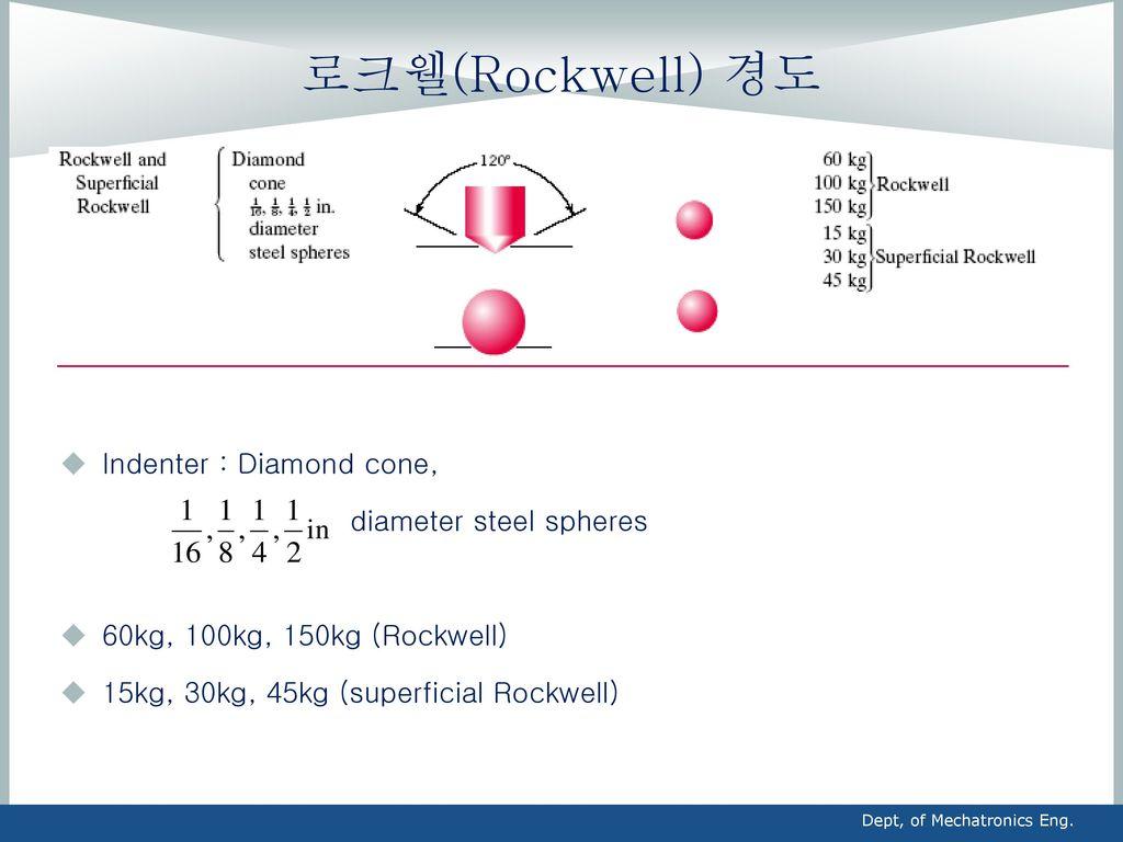 로크웰(Rockwell) 경도 Indenter : Diamond cone, diameter steel spheres