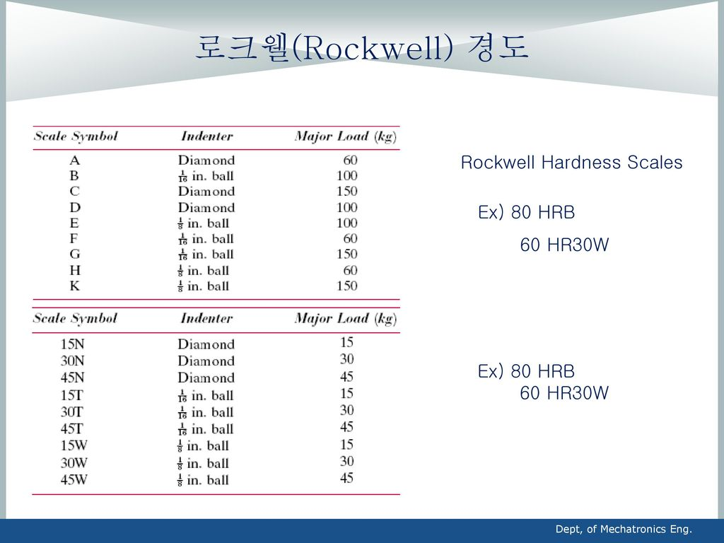 로크웰(Rockwell) 경도 Rockwell Hardness Scales Ex) 80 HRB 60 HR30W