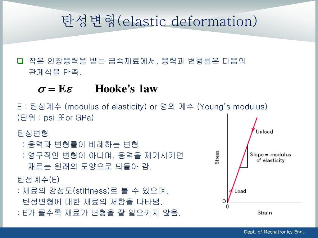 탄성변형(elastic deformation)