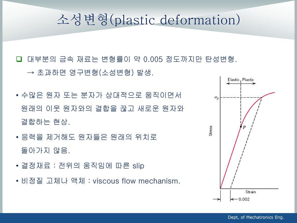 소성변형(plastic deformation)