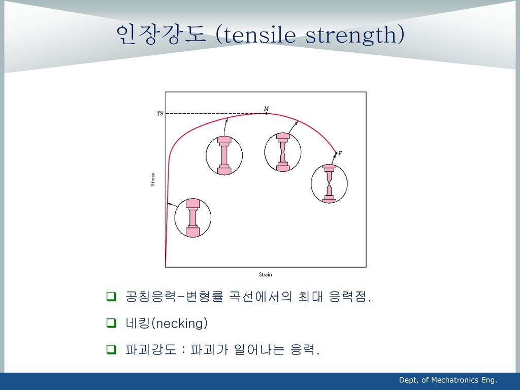 인장강도 (tensile strength)