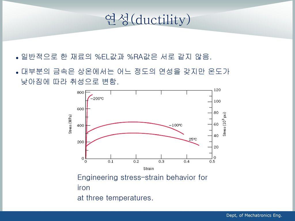 연성(ductility) 일반적으로 한 재료의 %EL값과 %RA값은 서로 같지 않음.