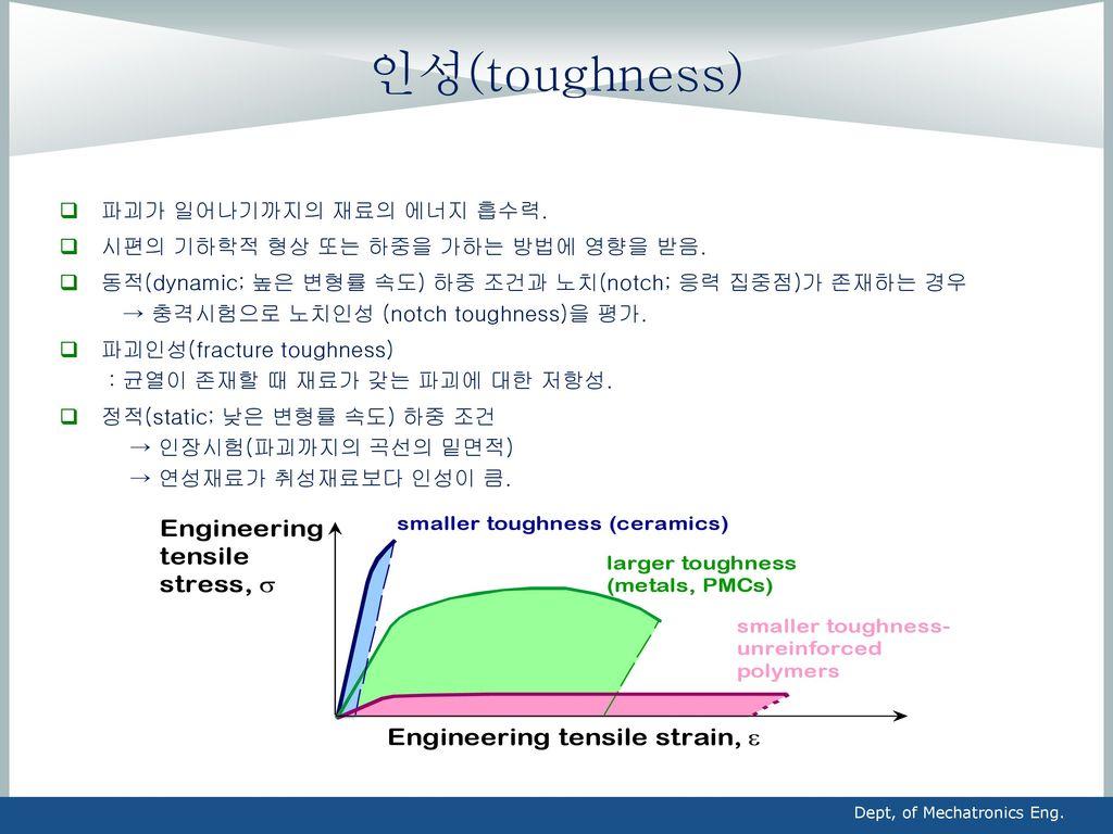 인성(toughness) 파괴가 일어나기까지의 재료의 에너지 흡수력.