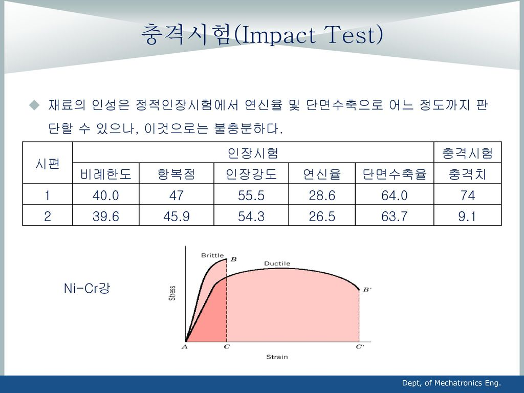 충격시험(Impact Test) 재료의 인성은 정적인장시험에서 연신율 및 단면수축으로 어느 정도까지 판단할 수 있으나, 이것으로는 불충분하다. 시편. 인장시험. 충격시험. 비례한도.