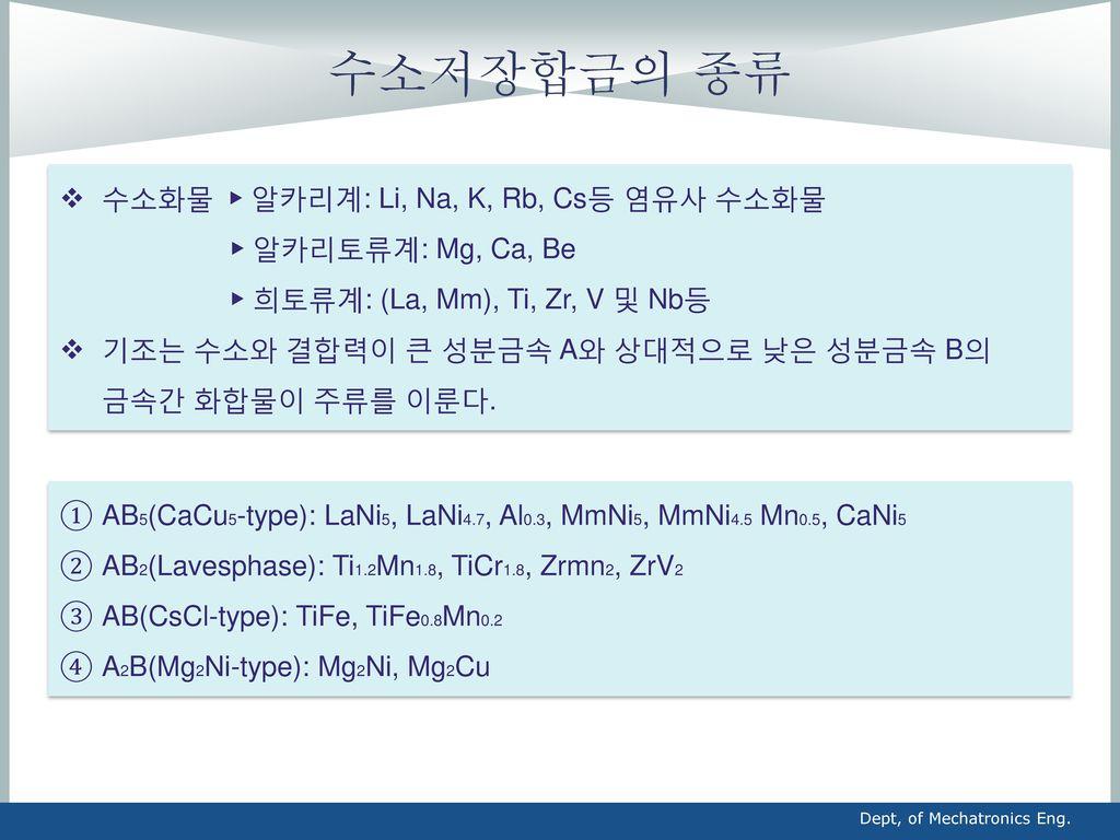 수소저장합금의 종류 수소화물 ▶ 알카리계: Li, Na, K, Rb, Cs등 염유사 수소화물