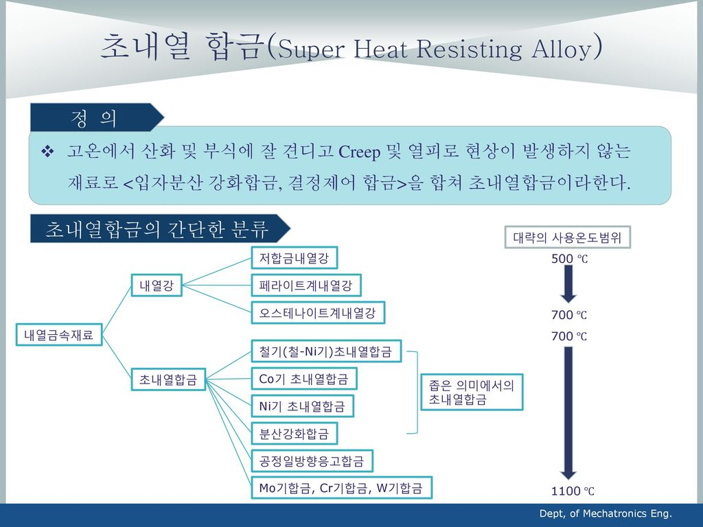 초내열 합금(Super Heat Resisting Alloy)