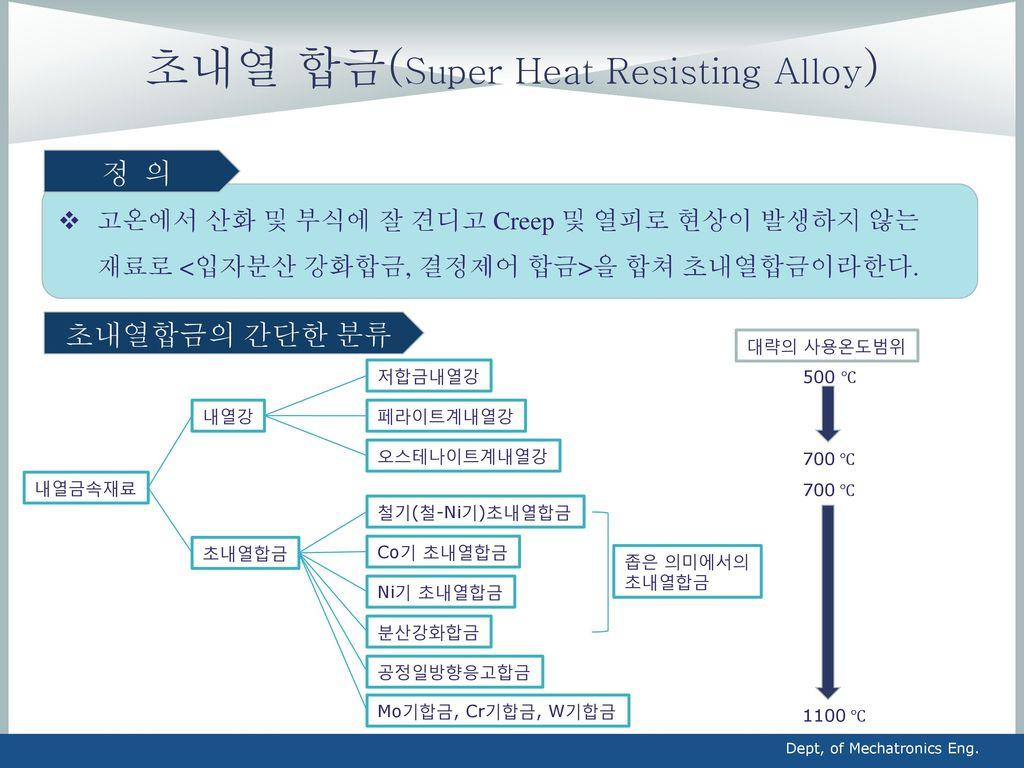 초내열 합금(Super Heat Resisting Alloy)