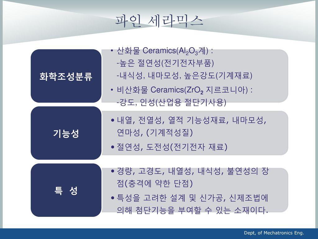 파인 세라믹스 화학조성분류. 산화물 Ceramics(Al2O3계) : -높은 절연성(전기전자부품) -내식성, 내마모성, 높은강도(기계재료)