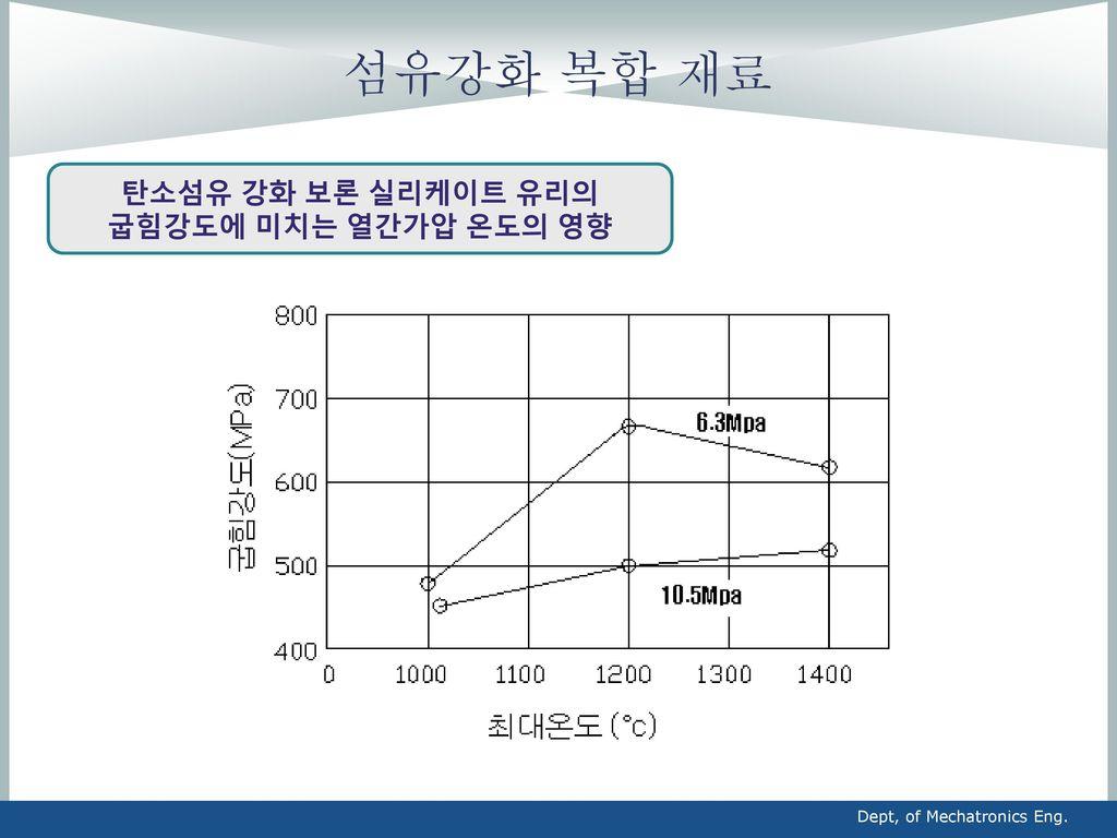 탄소섬유 강화 보론 실리케이트 유리의 굽힘강도에 미치는 열간가압 온도의 영향