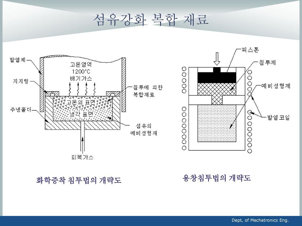 섬유강화 복합 재료 용창침투법의 개략도 화학증착 침투법의 개략도 Dept, of Mechatronics Eng.