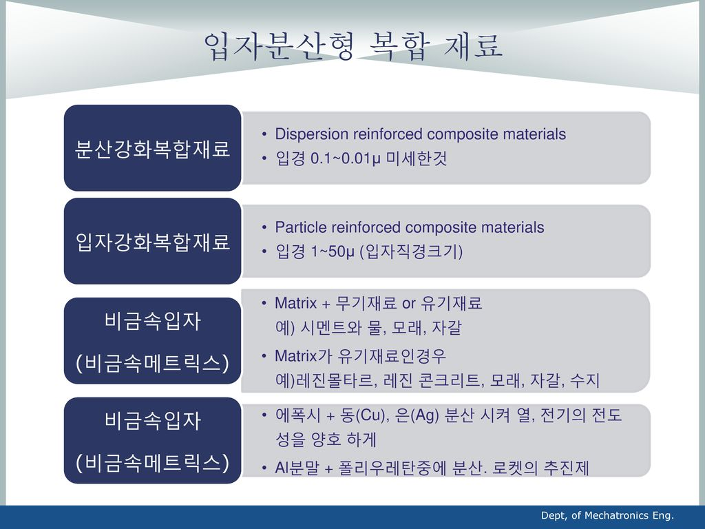 입자분산형 복합 재료 분산강화복합재료 입자강화복합재료 비금속입자 (비금속메트릭스)