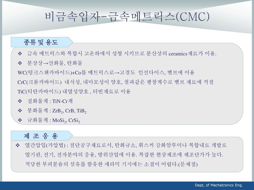 비금속입자-금속메트릭스(CMC) 종류 및 용도 제 조 응 용