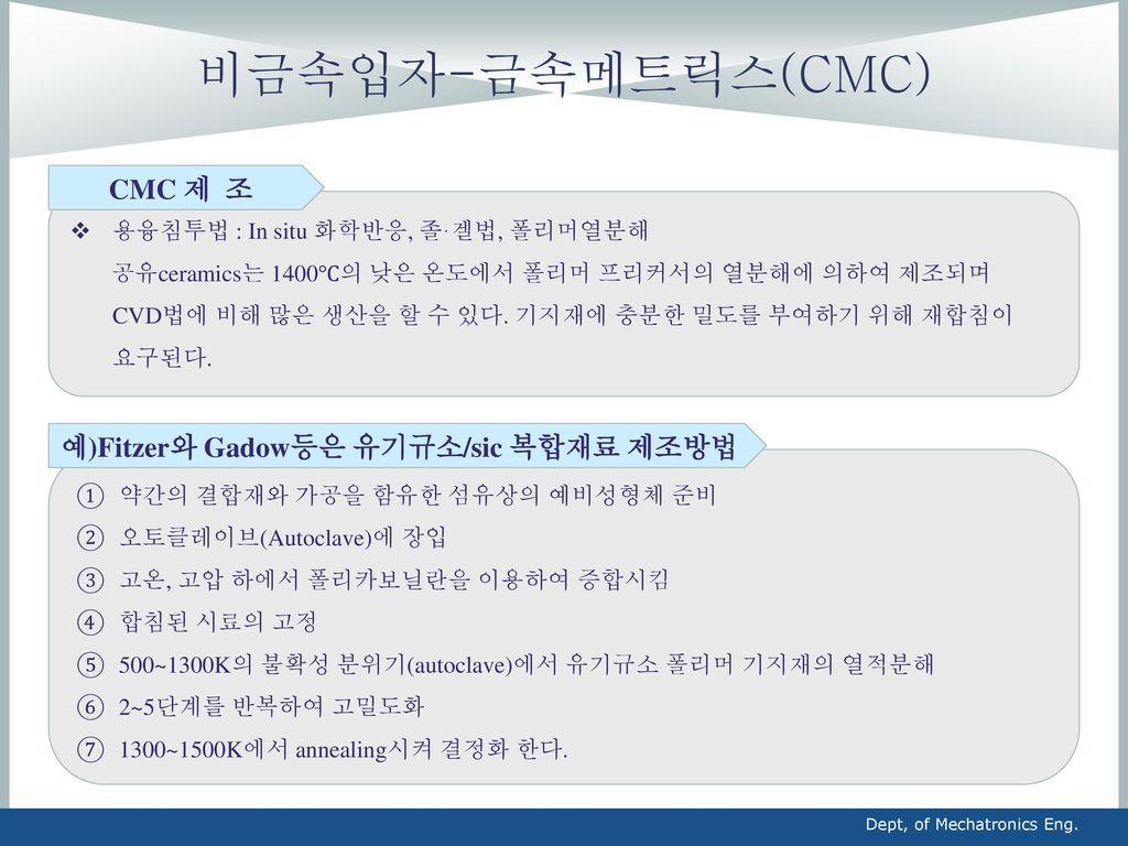 비금속입자-금속메트릭스(CMC) CMC 제 조 예)Fitzer와 Gadow등은 유기규소/sic 복합재료 제조방법
