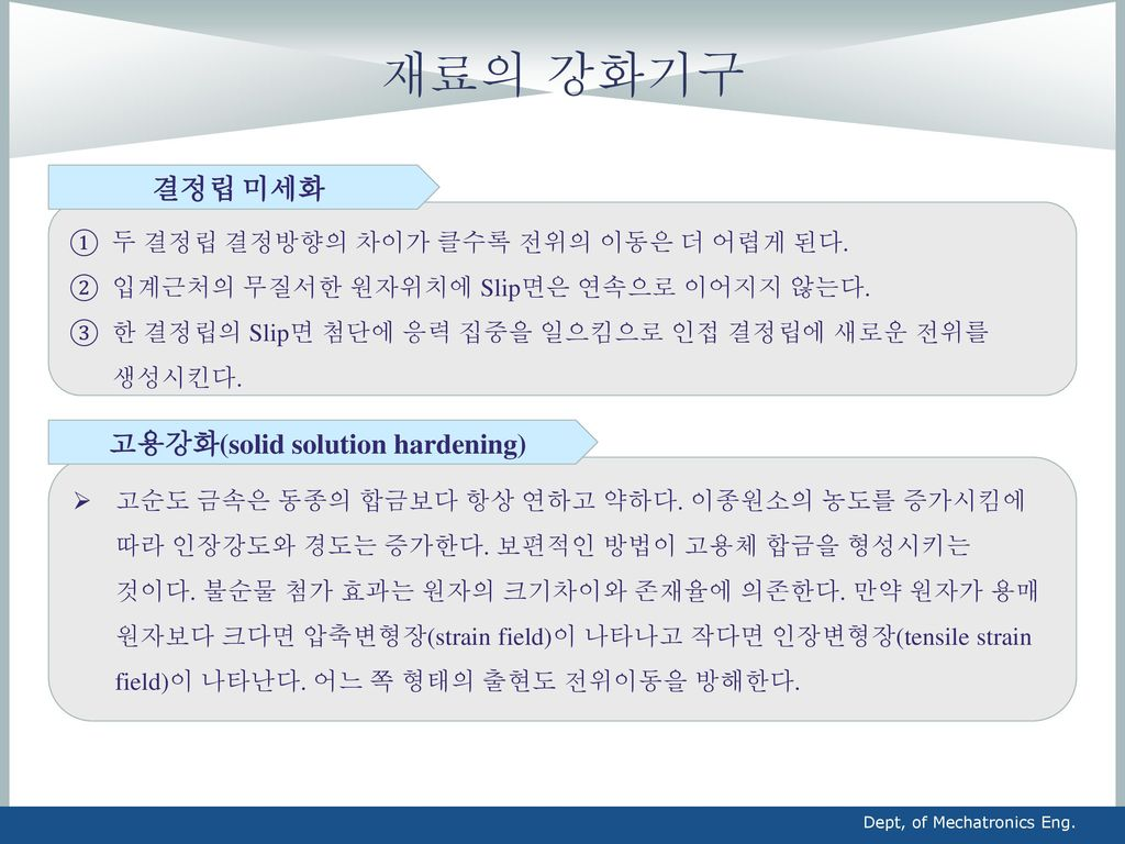 고용강화(solid solution hardening)