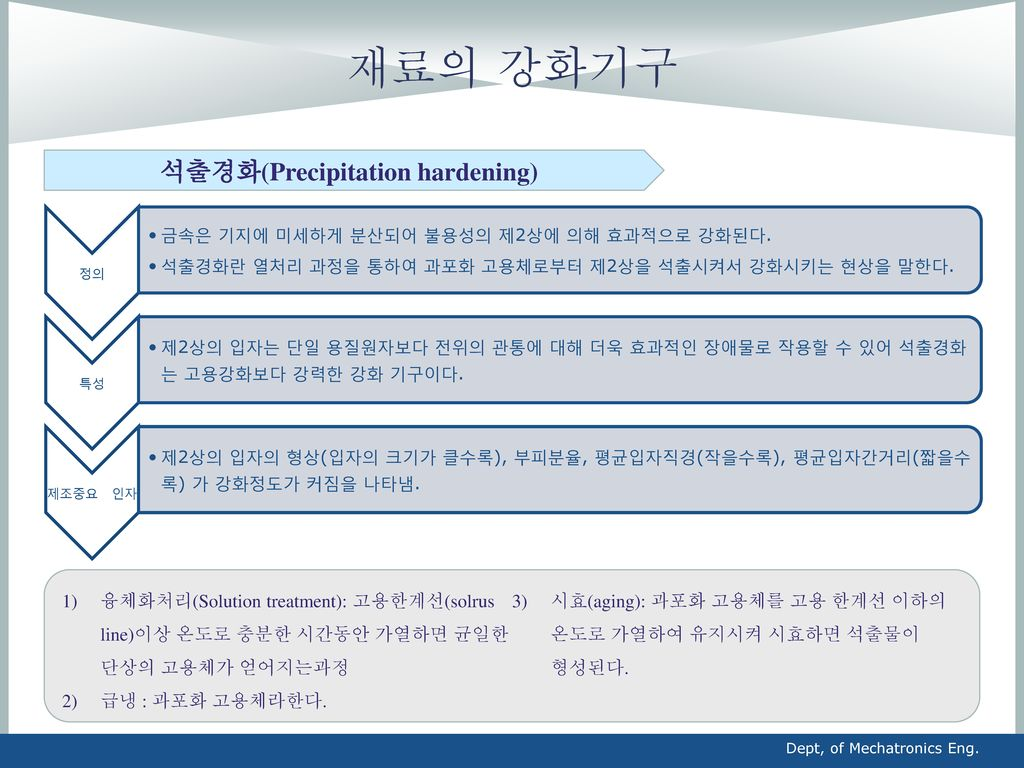 석출경화(Precipitation hardening)