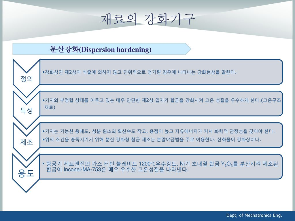 분산강화(Dispersion hardening)
