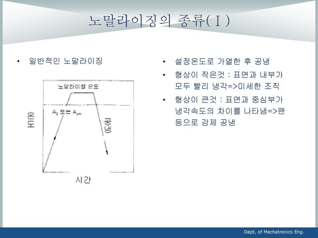 노말라이징의 종류(Ⅰ) 일반적인 노말라이징 설정온도로 가열한 후 공냉