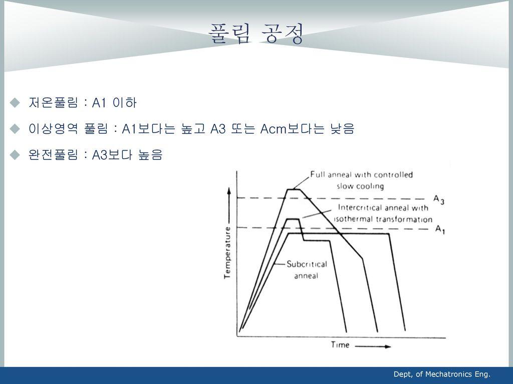 풀림 공정 저온풀림 : A1 이하 이상영역 풀림 : A1보다는 높고 A3 또는 Acm보다는 낮음 완전풀림 : A3보다 높음