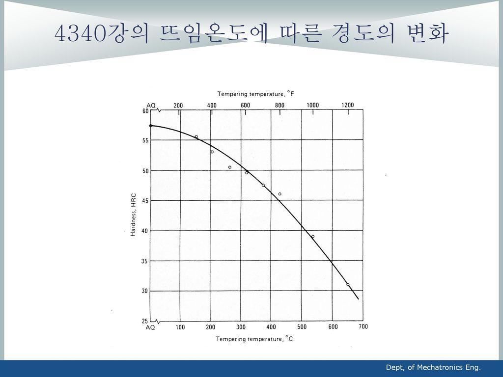 4340강의 뜨임온도에 따른 경도의 변화 Dept, of Mechatronics Eng.