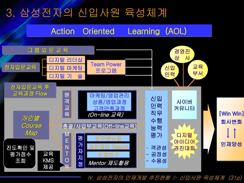 Action Oriented Learning (AOL) 총괄/사업부교육(Off-line교육)