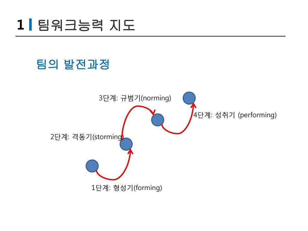 1 팀워크능력 지도 팀의 발전과정 3단계: 규범기(norming) 4단계: 성취기 (performing)