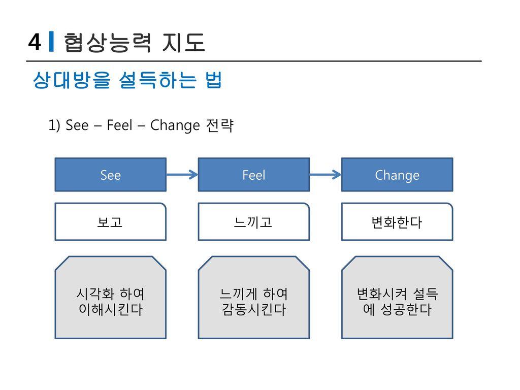 4 협상능력 지도 상대방을 설득하는 법 1) See – Feel – Change 전략 See Feel Change 보고 느끼고