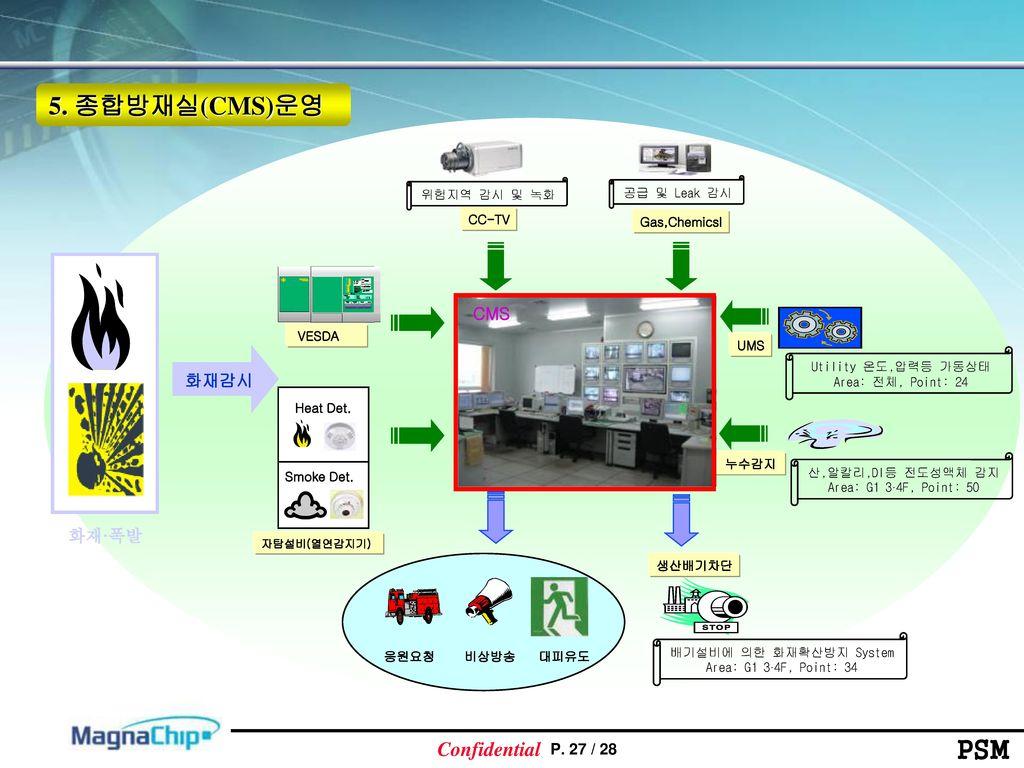 5. 종합방재실(CMS)운영 CMS 화재감시 화재·폭발 UMS CC-TV Gas,Chemicsl 누수감지 생산배기차단