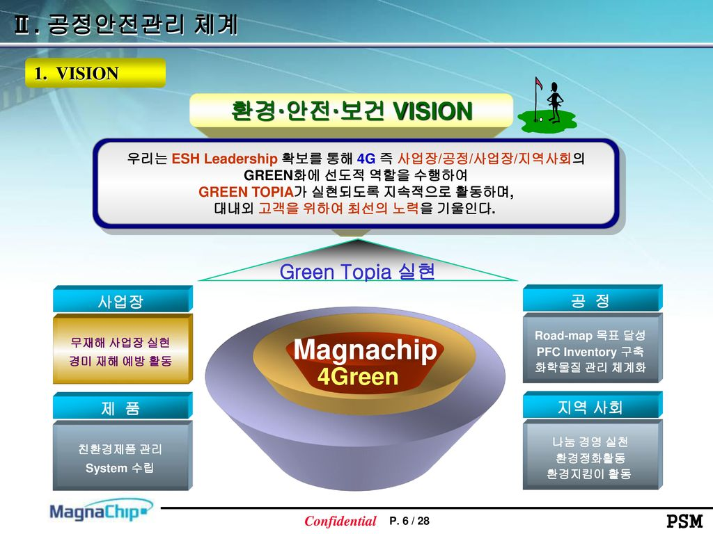 Magnachip Ⅱ. 공정안전관리 체계 환경·안전·보건 VISION 4Green Green Topia 실현 1. VISION