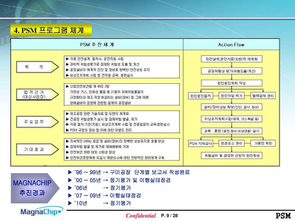 4. PSM 프로그램 체계 MAGNACHIP 추진경과 ▶ `96 ~ 99년 → 구미공장 단계별 보고서 작성완료