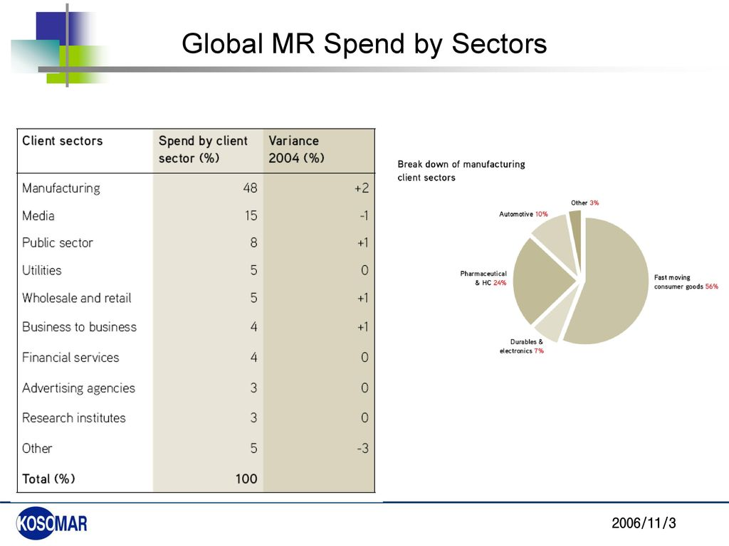 Global MR Spend by Sectors
