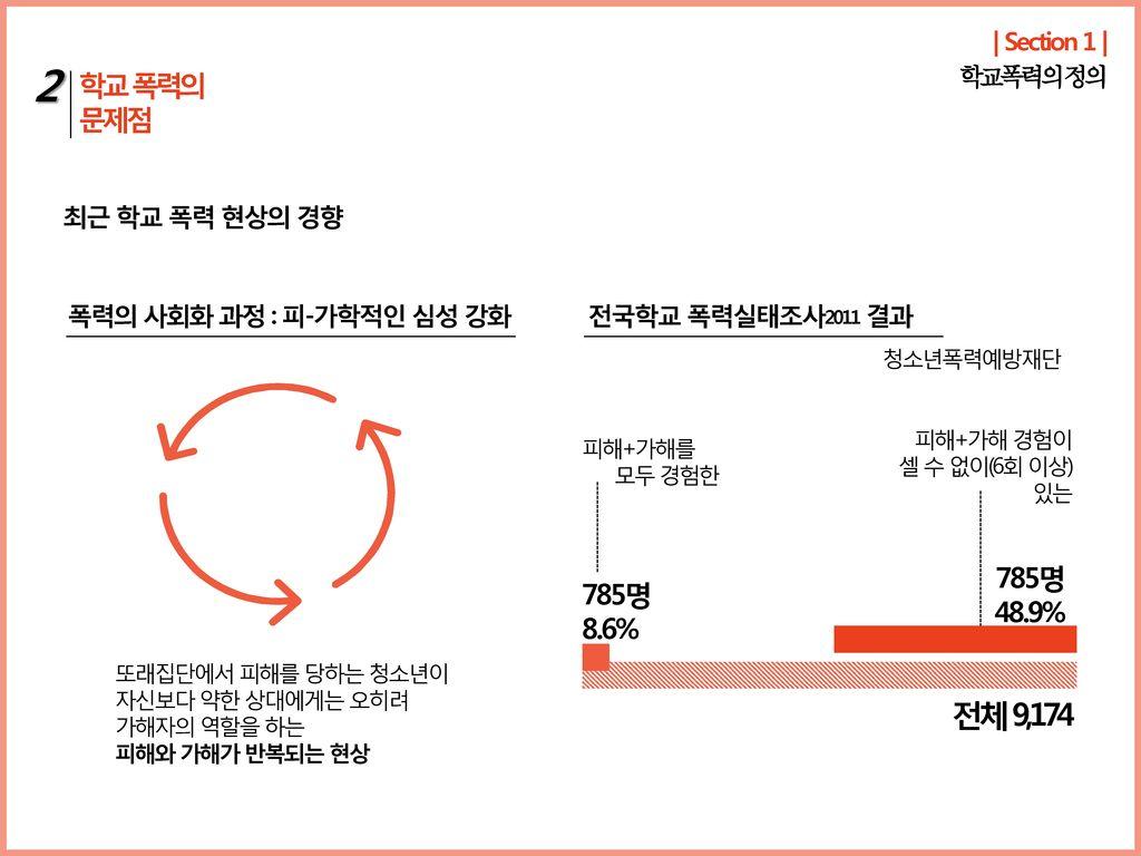 2 전체 9,174 학교 폭력의 문제점 785명 785명 48.9% 8.6% | Section 1 | 학교폭력의 정의