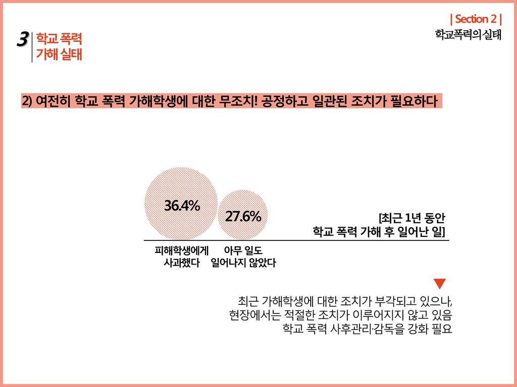 3 36.4% 27.6% 학교 폭력 가해 실태 2) 여전히 학교 폭력 가해학생에 대한 무조치! 공정하고 일관된 조치가 필요하다