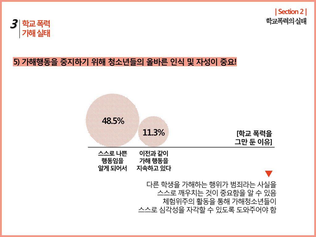 3 48.5% 11.3% 학교 폭력 가해 실태 5) 가해행동을 중지하기 위해 청소년들의 올바른 인식 및 자성이 중요!