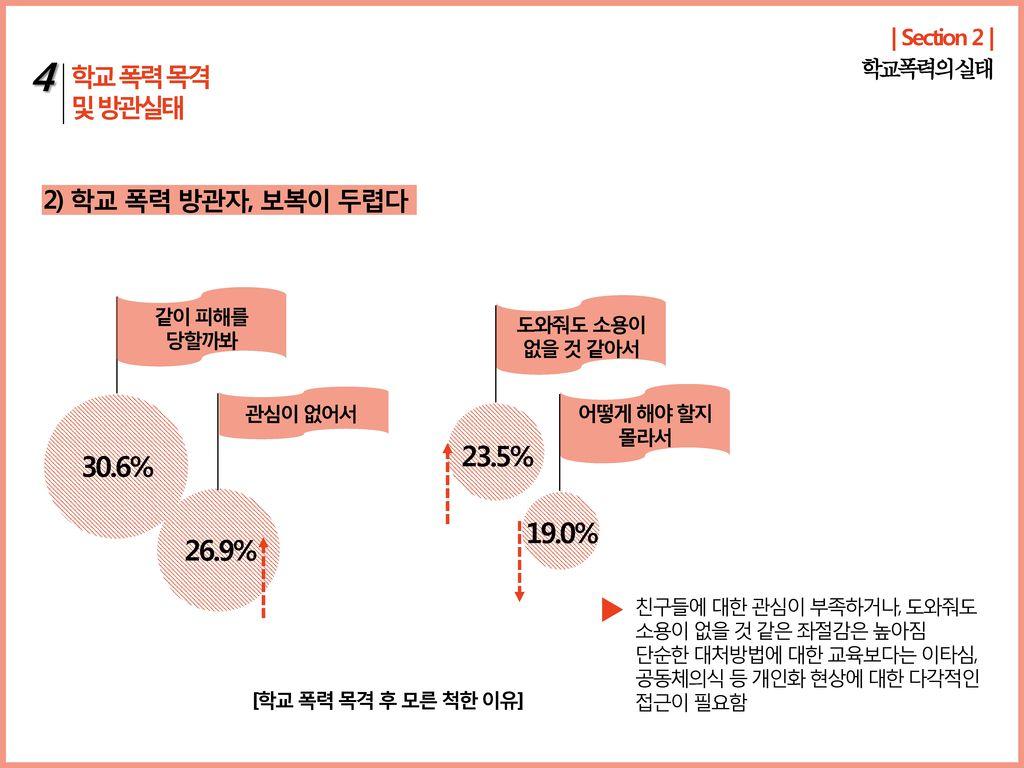 4 23.5% 30.6% 19.0% 26.9% 학교 폭력 목격 및 방관실태 2) 학교 폭력 방관자, 보복이 두렵다
