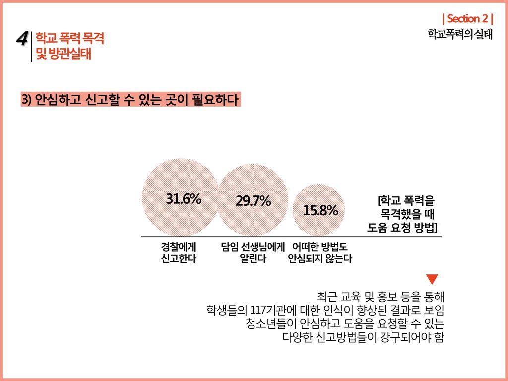 4 31.6% 29.7% 15.8% 학교 폭력 목격 및 방관실태 3) 안심하고 신고할 수 있는 곳이 필요하다