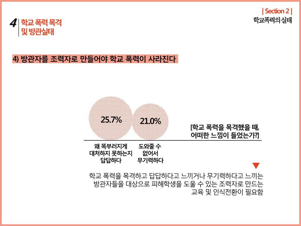 4 25.7% 21.0% 학교 폭력 목격 및 방관실태 4) 방관자를 조력자로 만들어야 학교 폭력이 사라진다
