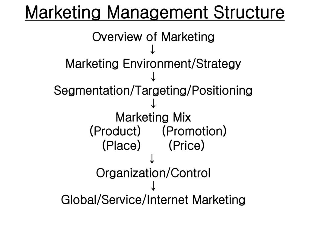 an overview of the marketing environment Assessing the external business environment, and your own internal strengths  and weaknesses, to identify the best opportunities.