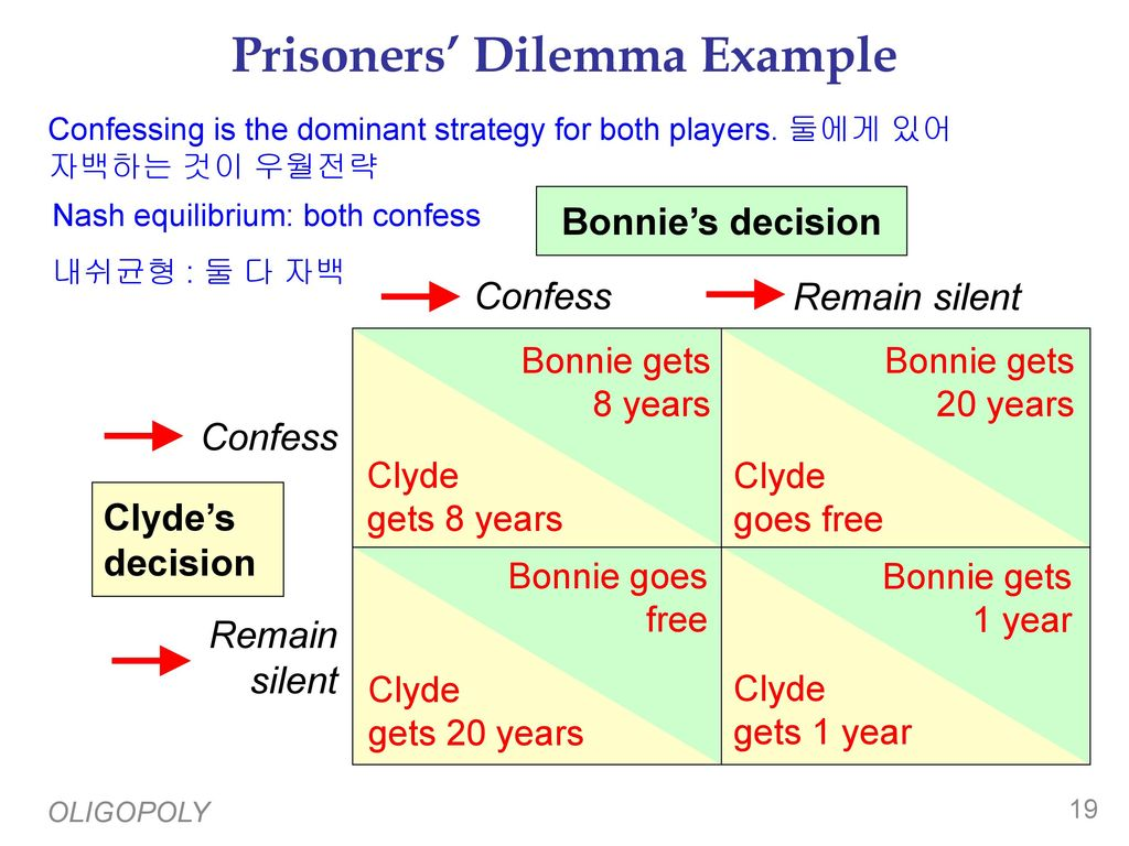 prisoners dilemma Why two not-so-loyal criminals would want to snitch each other out.