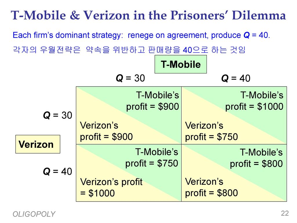 the prisoners dilemma in the airline The prisoners' dilemma in the airplane industry games of strategy home  assignment tamás seres introduction 3 the prisoners' dilemma 3 an  oligopolistic.