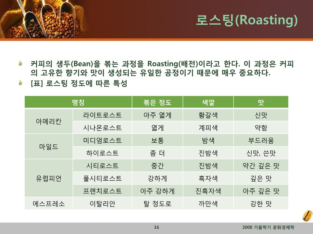 로스팅(Roasting) 커피의 생두(Bean)을 볶는 과정을 Roasting(배전)이라고 한다. 이 과정은 커피의 고유한 향기와 맛이 생성되는 유일한 공정이기 때문에 매우 중요하다.