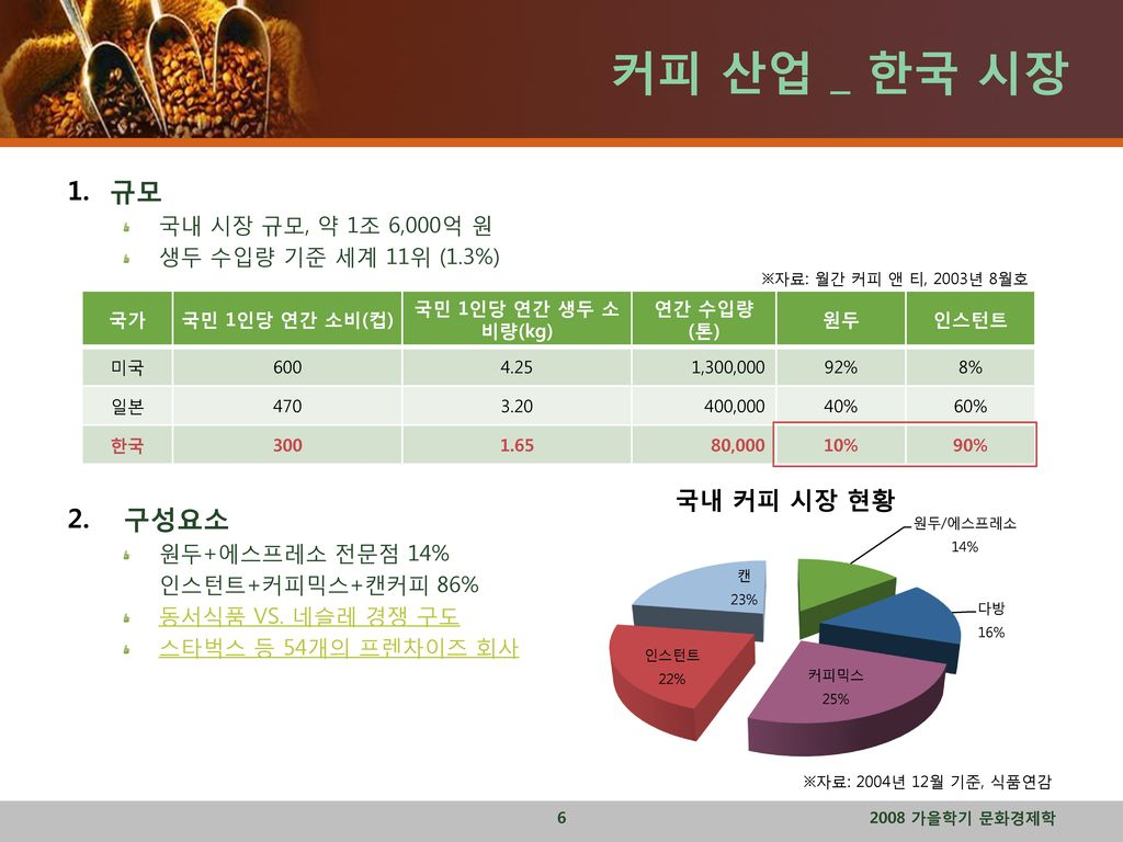 커피 산업 _ 한국 시장 규모 구성요소 국내 시장 규모, 약 1조 6,000억 원 생두 수입량 기준 세계 11위 (1.3%)