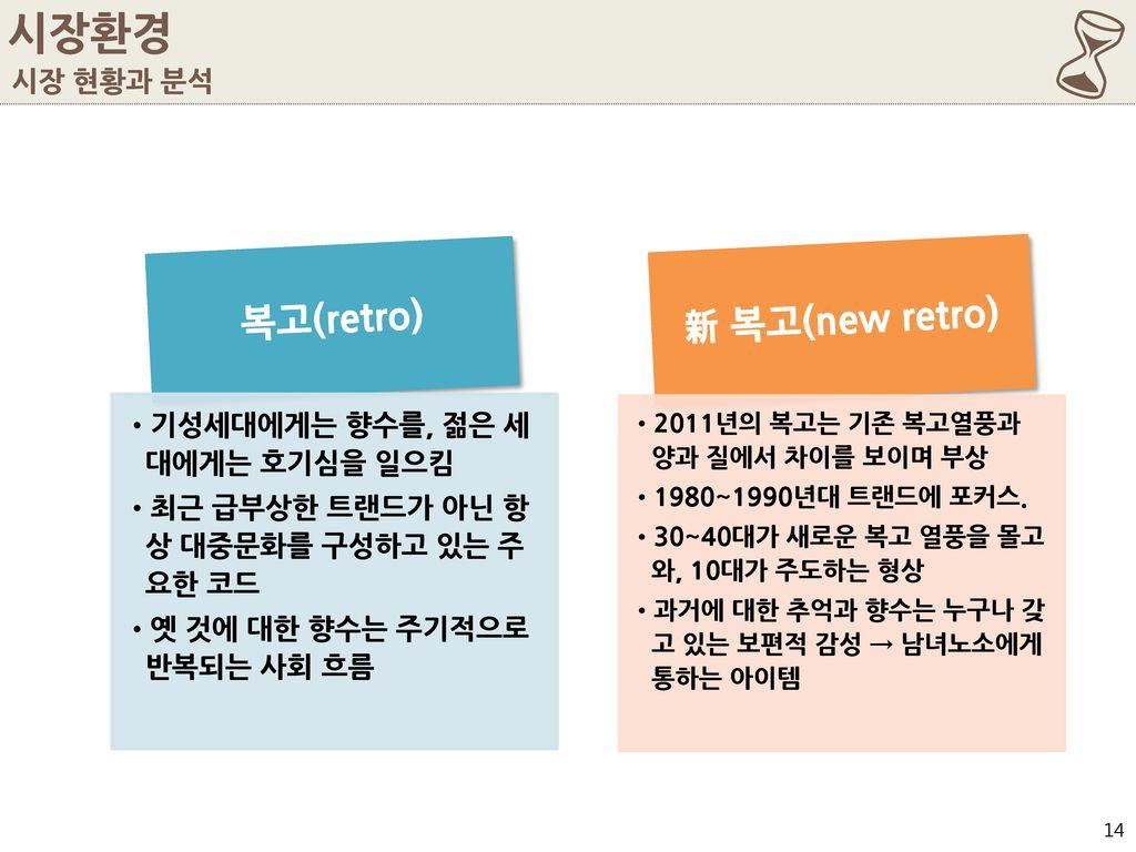 6 시장환경 新 복고(new retro) 복고(retro) 시장 현황과 분석