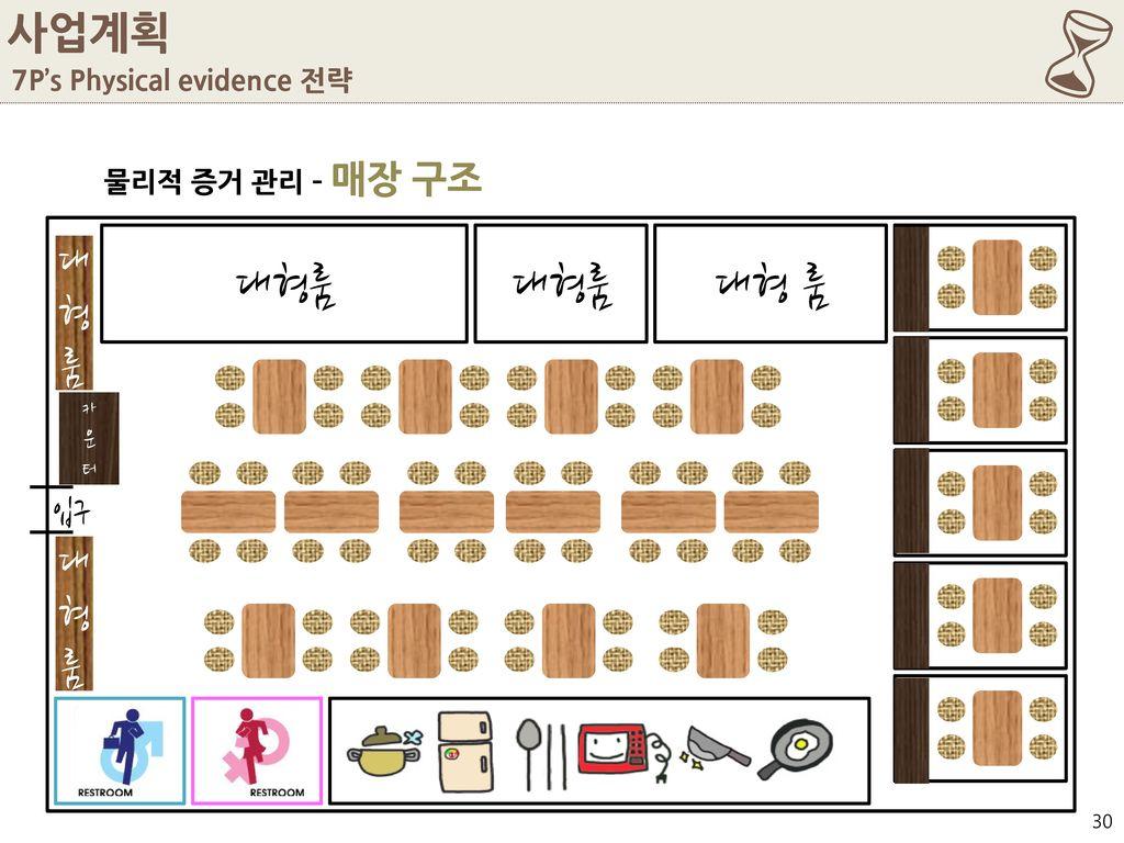 6 대형룸 대형룸 대형 룸 사업계획 대형룸 대형룸 입구 7P's Physical evidence 전략