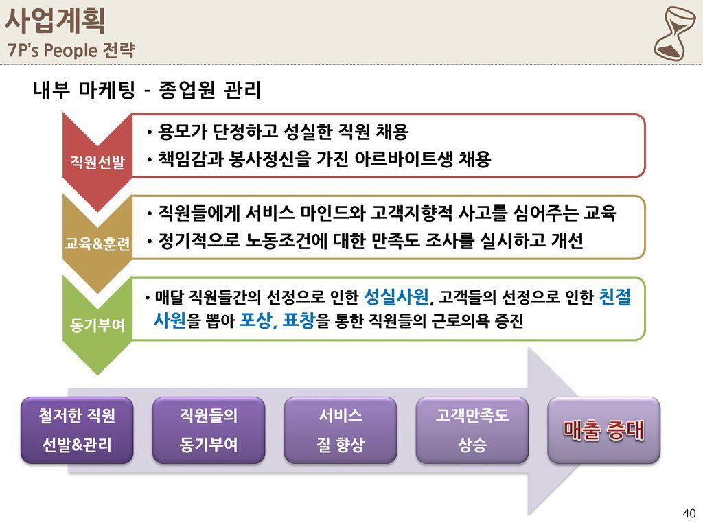 6 사업계획 내부 마케팅 - 종업원 관리 매출 증대 7P's People 전략