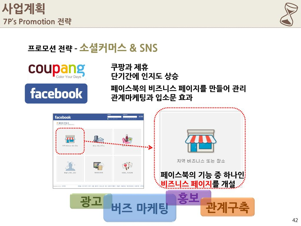 6 사업계획 홍보 광고 버즈 마케팅 관계구축 7P's Promotion 전략 프로모션 전략 – 소셜커머스 & SNS