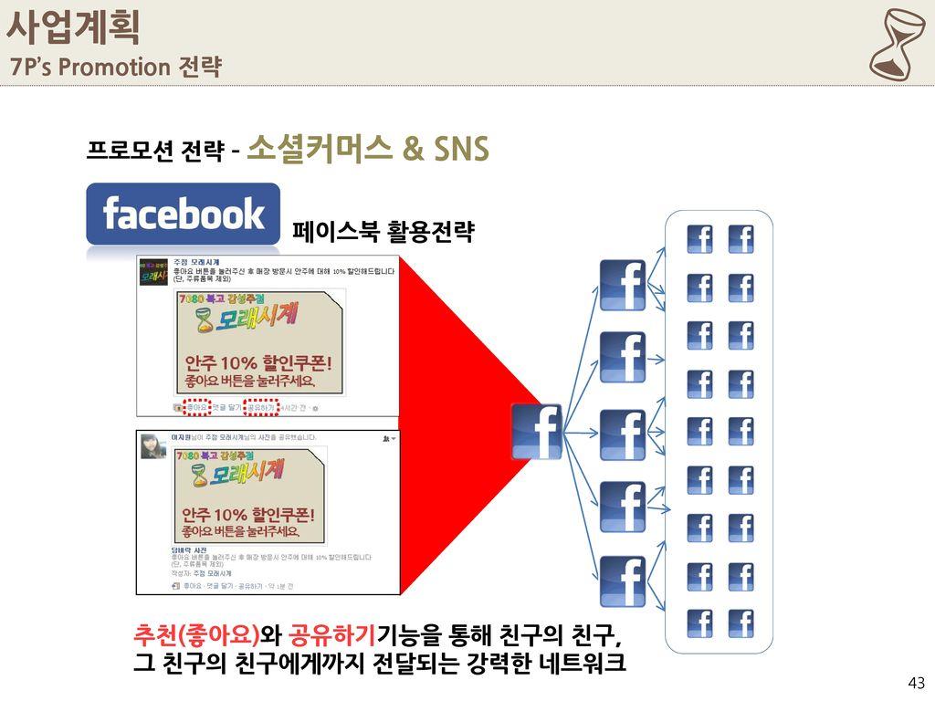 6 사업계획 7P's Promotion 전략 프로모션 전략 – 소셜커머스 & SNS 페이스북 활용전략